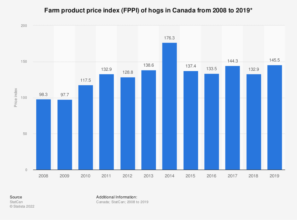 Statistic: Farm product price index (FPPI) of hogs in Canada from 2008 to 2019* | Statista