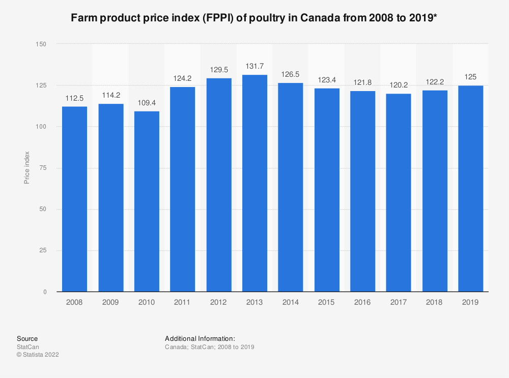 Statistic: Farm product price index (FPPI) of poultry in Canada from 2008 to 2018* | Statista