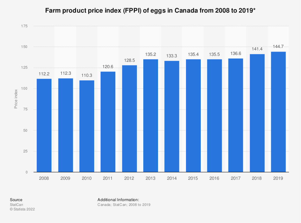Statistic: Farm product price index (FPPI) of eggs in Canada from 2008 to 2019*   Statista