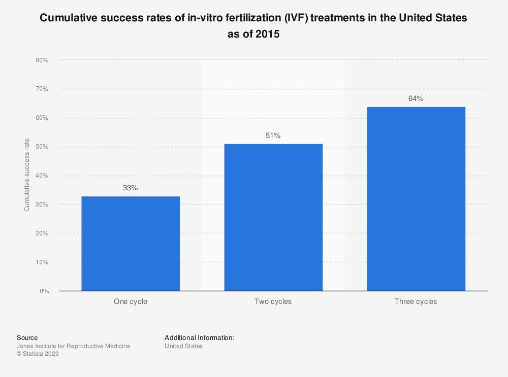 Statistic: Cumulative success rates of in-vitro fertilization (IVF) treatments in the United States as of 2015   Statista