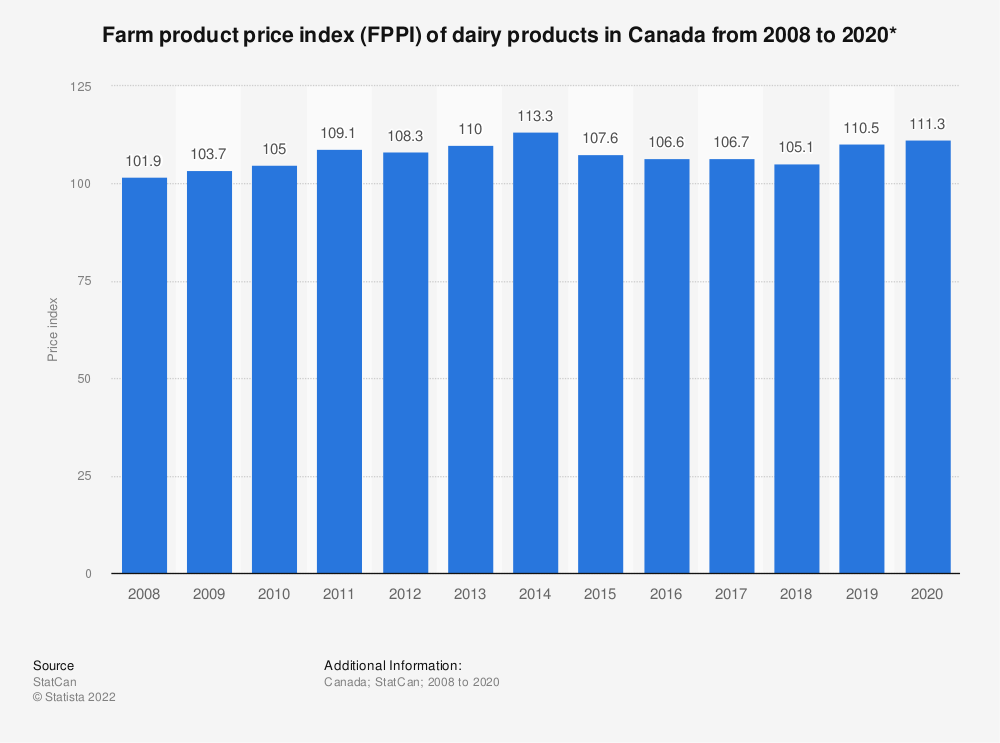 Statistic: Farm product price index (FPPI) of dairy products in Canada from 2008 to 2017* | Statista