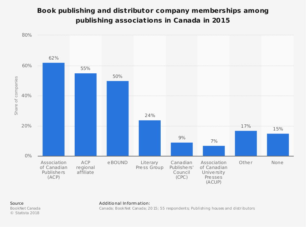Statistic: Book publishing and distributor company memberships among publishing associations in Canada in 2015 | Statista