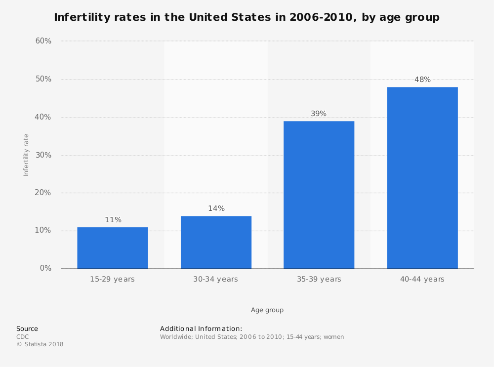 Statistic: Infertility rates in the United States in 2006-2010, by age group | Statista
