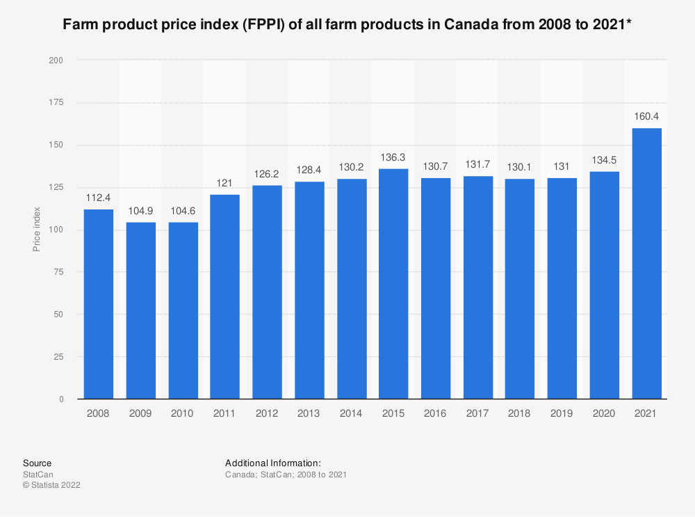 Statistic: Farm product price index (FPPI) of all farm products in Canada from 2008 to 2018* | Statista