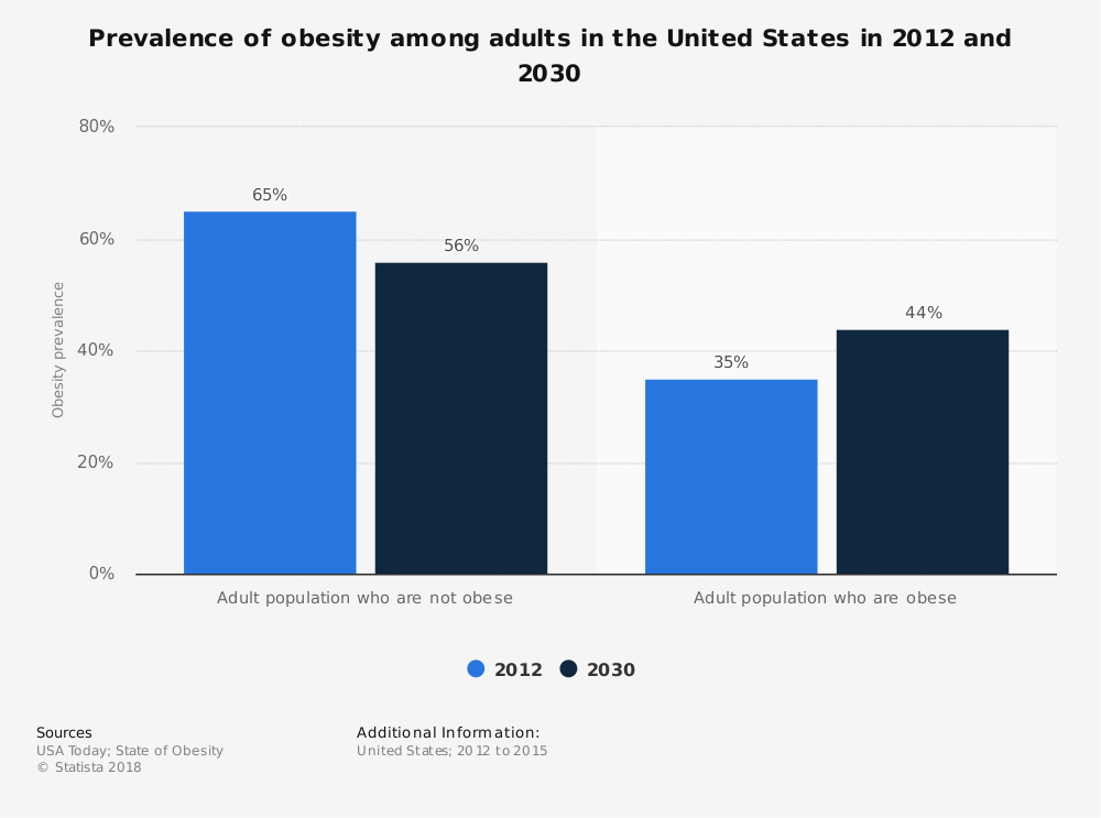 Statistic: Prevalence of obesity among adults in the United States in 2012 and 2030 | Statista
