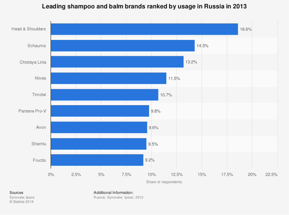 Statistic: Leading shampoo and balm brands ranked by usage in Russia in 2013 | Statista