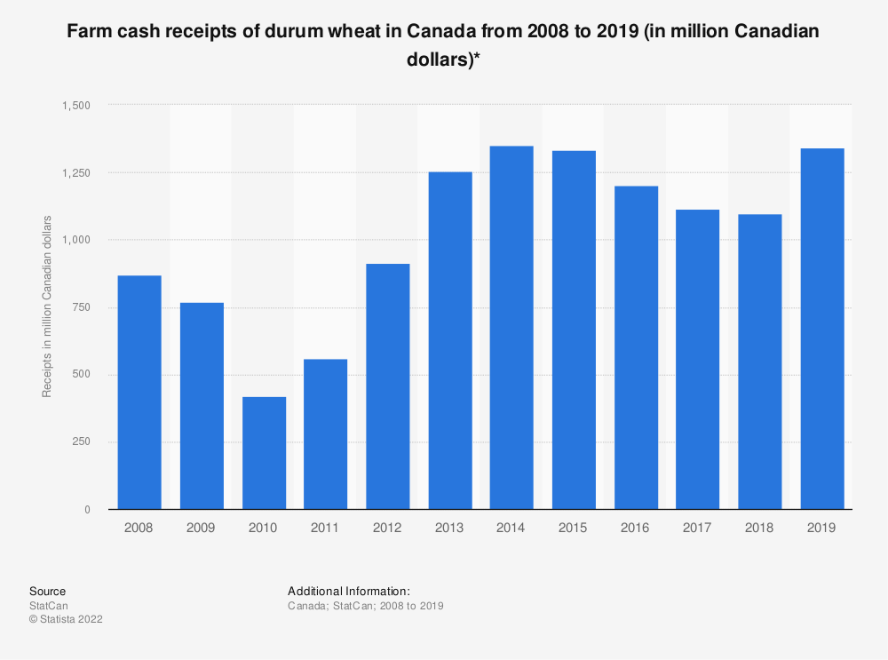Statistic: Farm cash receipts of durum wheat in Canada from 2008 to 2018 (in million Canadian dollars)*   Statista