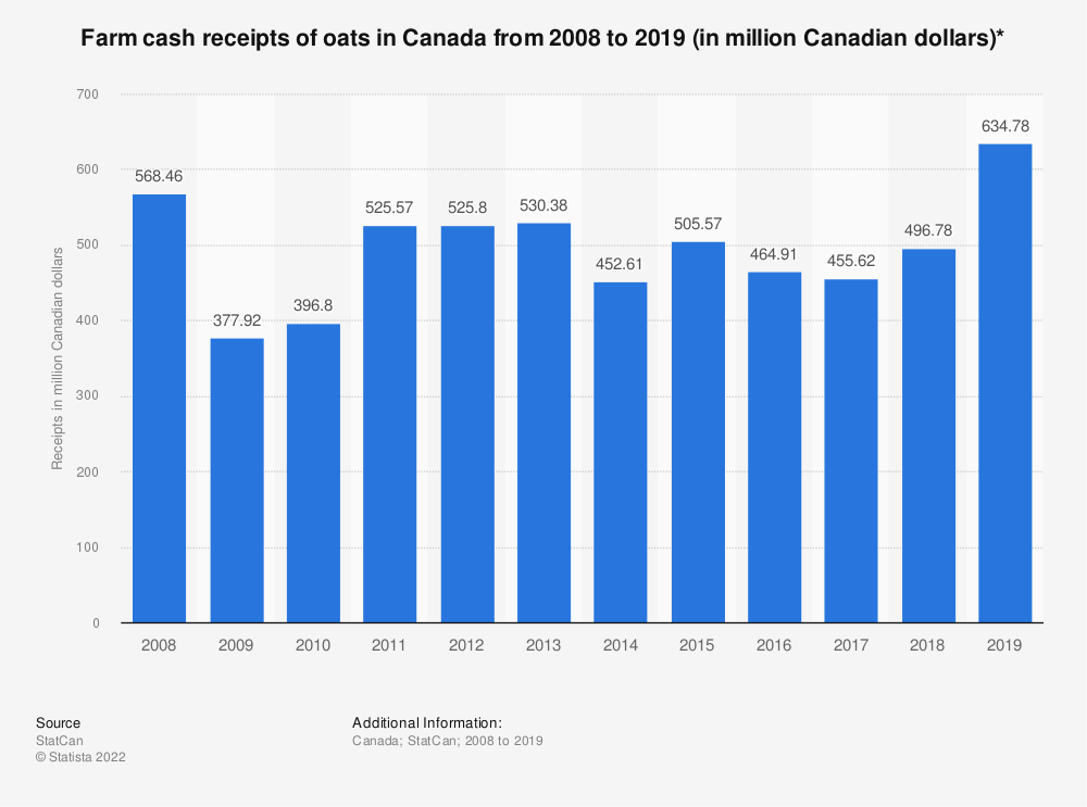 Statistic: Farm cash receipts of oats in Canada from 2008 to 2018 (in million Canadian dollars)* | Statista