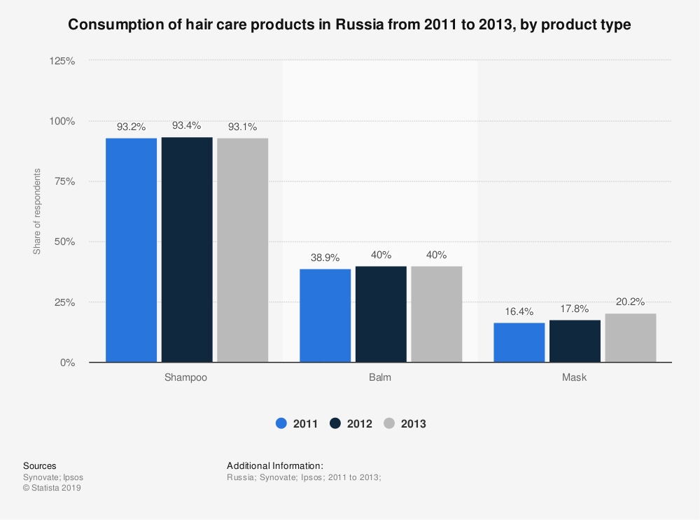 Statistic: Consumption of hair care products in Russia from 2011 to 2013, by product type | Statista