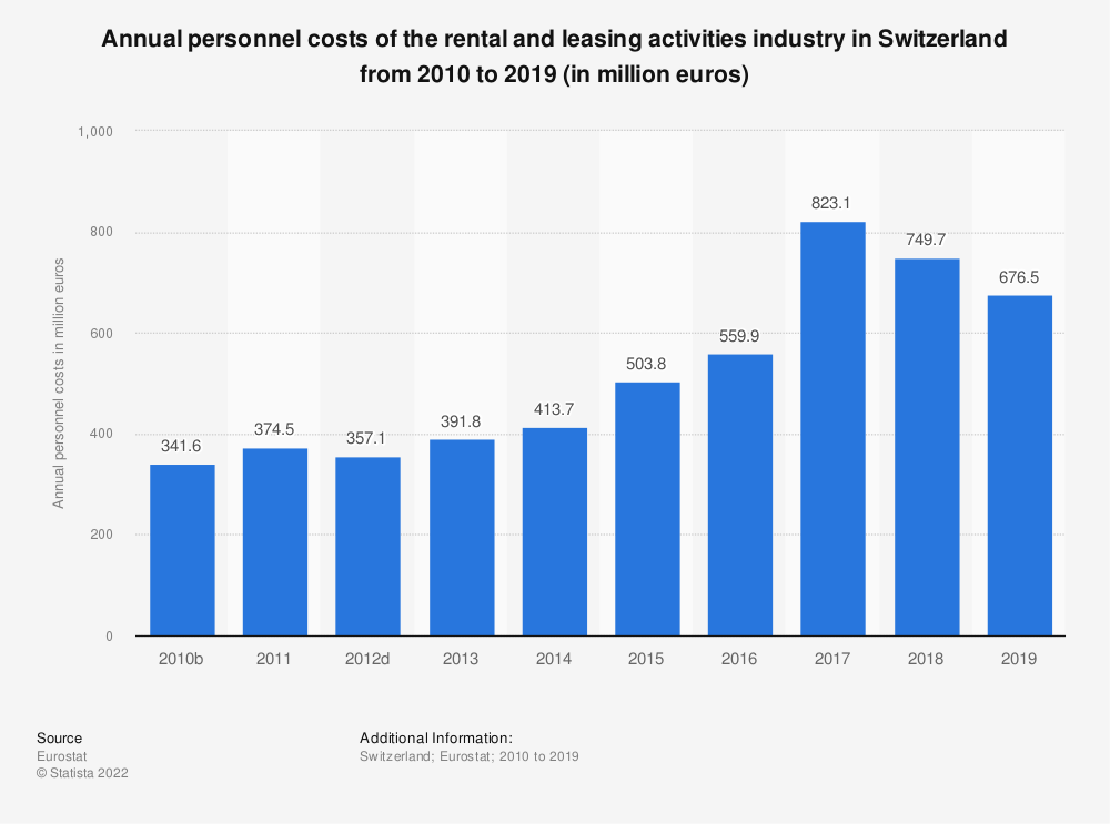 Statistic: Annual personnel costs of the rental and leasing activities industry in Switzerland from 2009 to 2015 (in million euros) | Statista