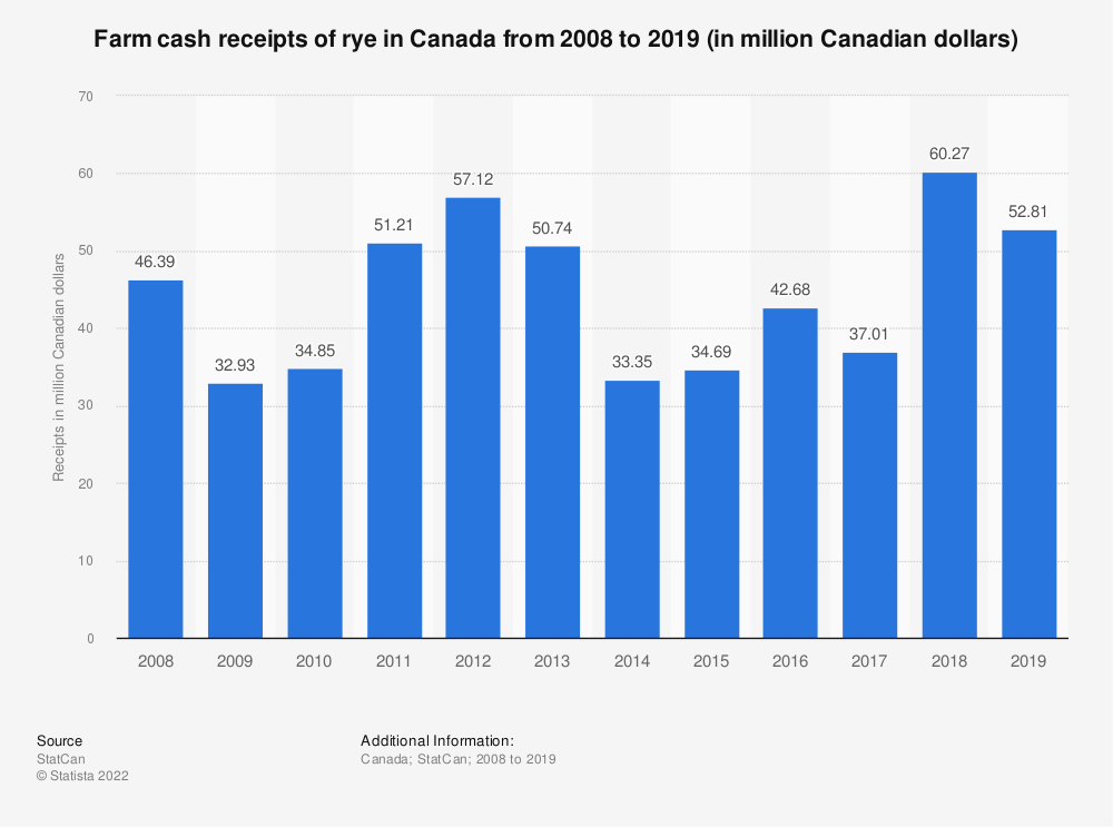 Statistic: Farm cash receipts of rye in Canada from 2008 to 2018 (in million Canadian dollars) | Statista