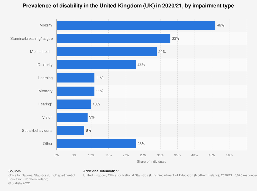 Statistic: Share of disability in the United Kingdom (UK) in 2016/17, by impairment type  | Statista