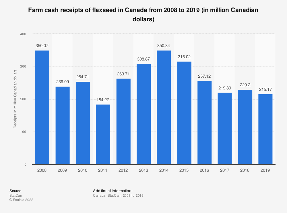 Statistic: Farm cash receipts of flaxseed in Canada from 2008 to 2019 (in million Canadian dollars) | Statista