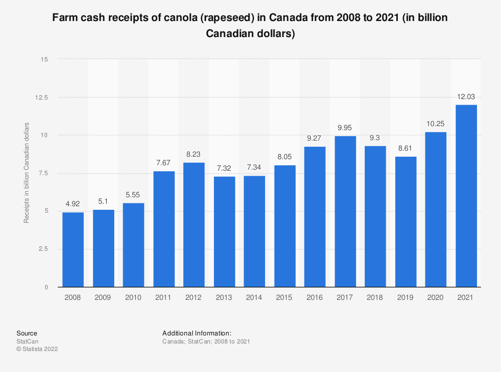 Statistic: Farm cash receipts of canola (rapeseed) in Canada from 2008 to 2019 (in billion Canadian dollars) | Statista