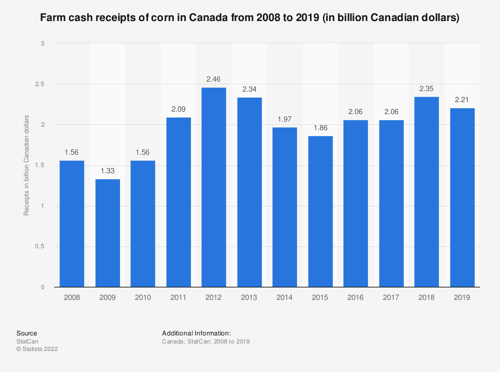 Statistic: Farm cash receipts of corn in Canada from 2008 to 2018 (in billion Canadian dollars) | Statista