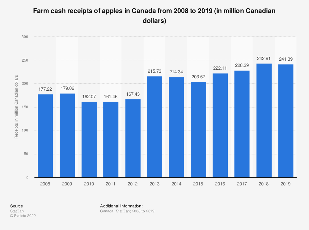 Statistic: Farm cash receipts of apples in Canada from 2008 to 2017 (in million Canadian dollars) | Statista