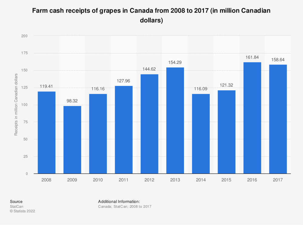 Statistic: Farm cash receipts of grapes in Canada from 2008 to 2017 (in million Canadian dollars) | Statista