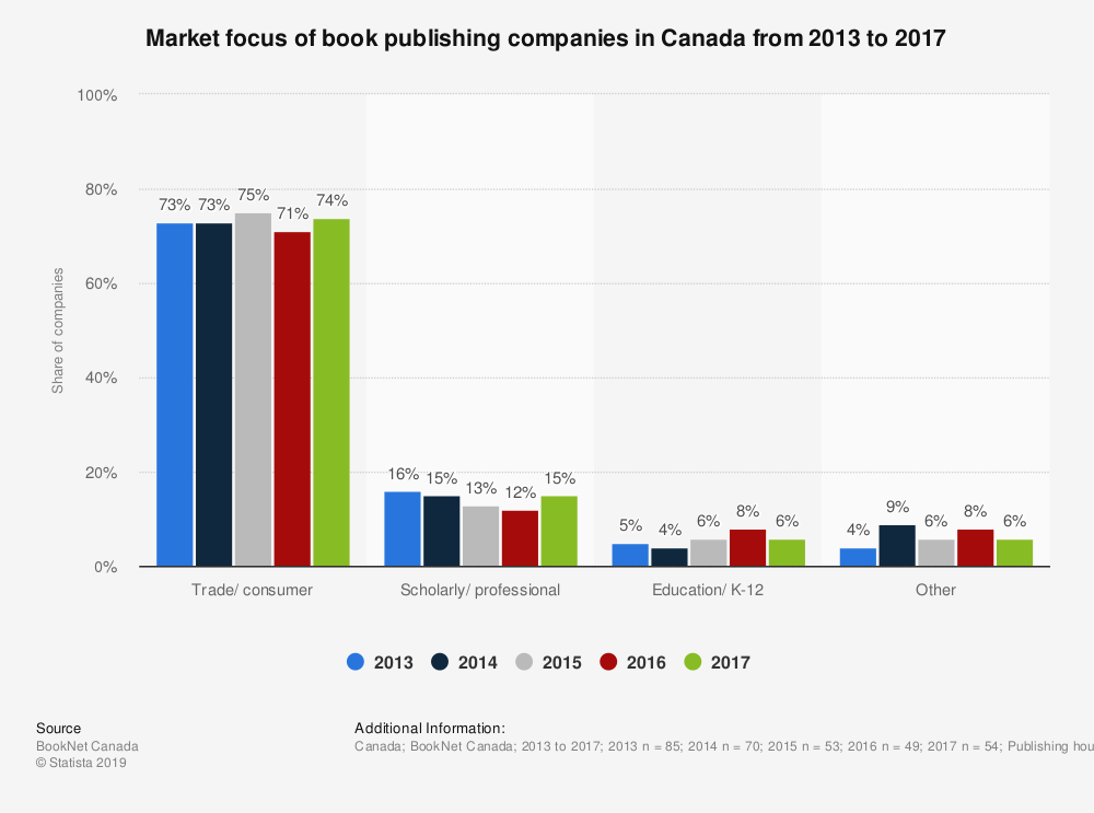 Statistic: Market focus of book publishing companies in Canada from 2013 to 2017 | Statista