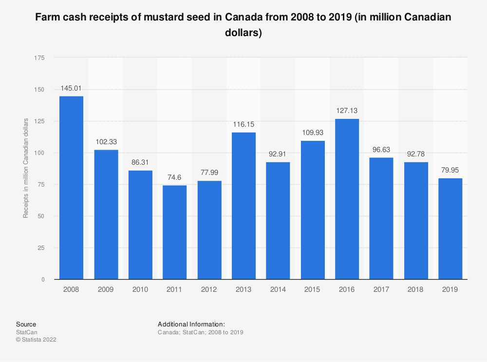Statistic: Farm cash receipts of mustard seed in Canada from 2008 to 2019 (in million Canadian dollars) | Statista