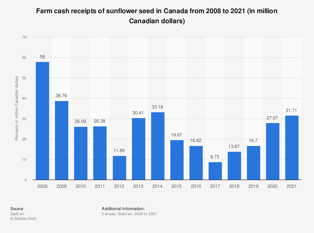 Statistic: Farm cash receipts of sunflower seed in Canada from 2008 to 2018 (in million Canadian dollars) | Statista
