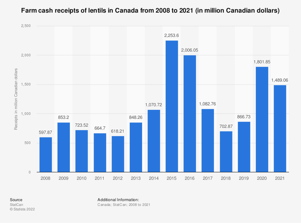 Statistic: Farm cash receipts of lentils in Canada from 2008 to 2017 (in million Canadian dollars) | Statista