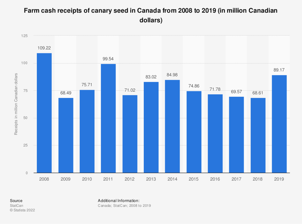 Statistic: Farm cash receipts of canary seed in Canada from 2008 to 2017 (in million Canadian dollars) | Statista
