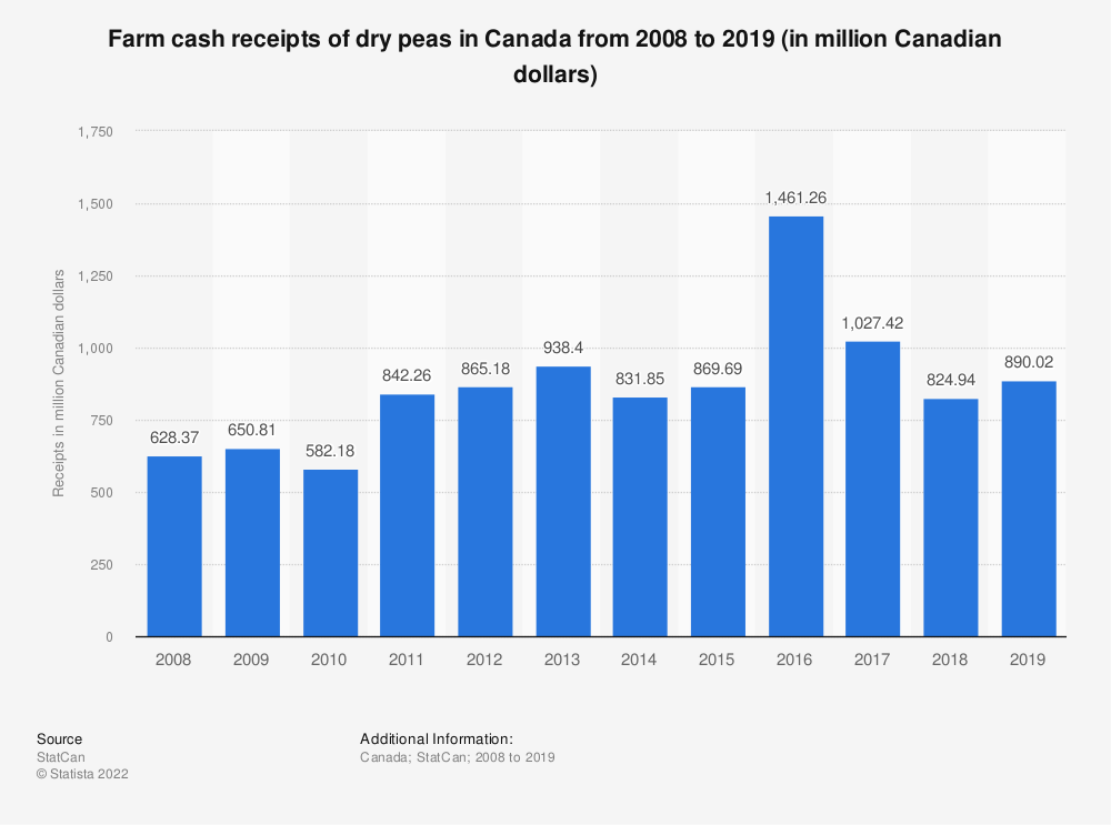 Statistic: Farm cash receipts of dry peas in Canada from 2008 to 2019 (in million Canadian dollars) | Statista