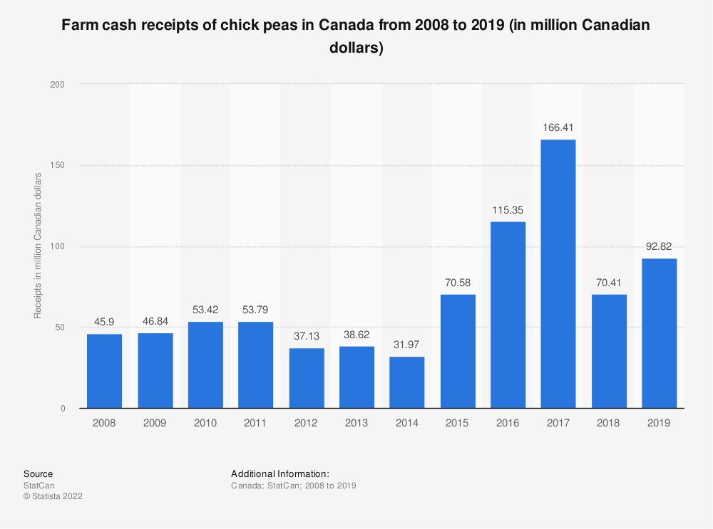 Statistic: Farm cash receipts of chick peas in Canada from 2008 to 2018 (in million Canadian dollars) | Statista