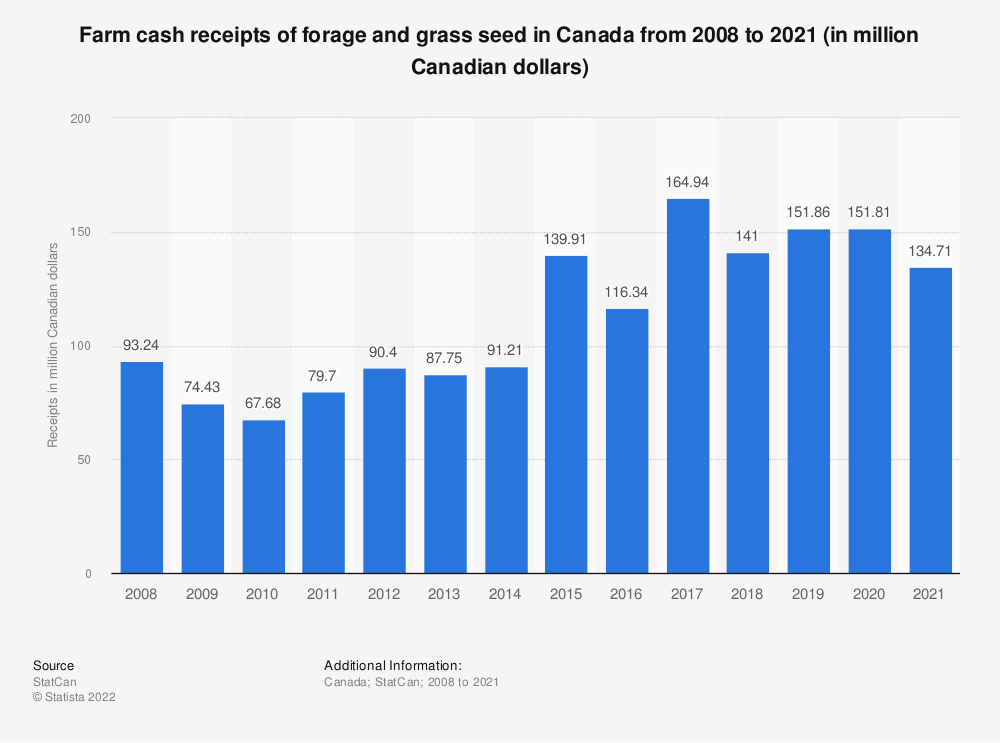 Statistic: Farm cash receipts of forage and grass seed in Canada from 2008 to 2018 (in million Canadian dollars) | Statista