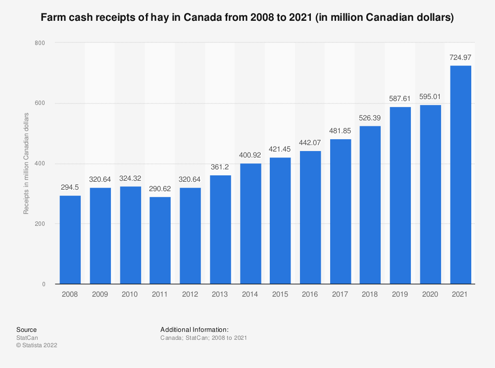 Statistic: Farm cash receipts of hay and clover in Canada from 2008 to 2018 (in million Canadian dollars) | Statista