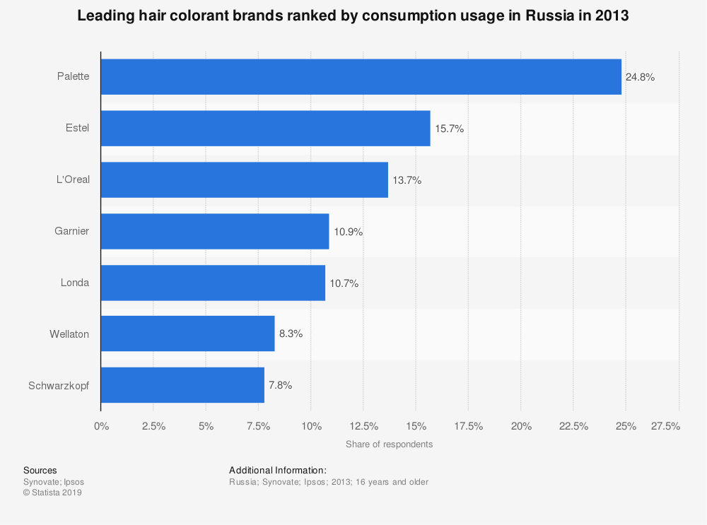 Statistic: Leading hair colorant brands ranked by consumption usage in Russia in 2013 | Statista