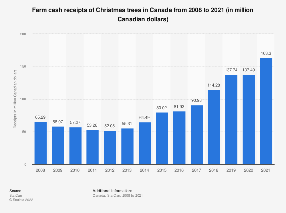 Statistic: Farm cash receipts of Christmas trees in Canada from 2008 to 2018 (in million Canadian dollars) | Statista