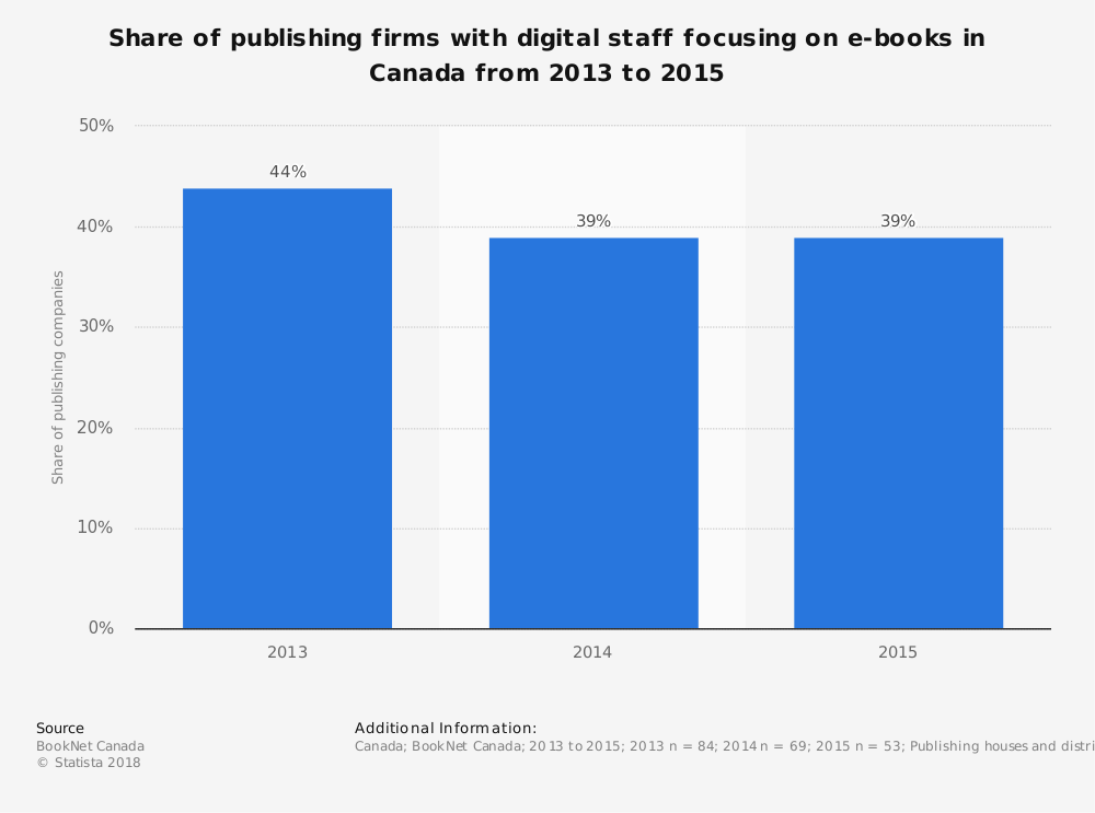 Statistic: Share of publishing firms with digital staff focusing on e-books in Canada from 2013 to 2015 | Statista