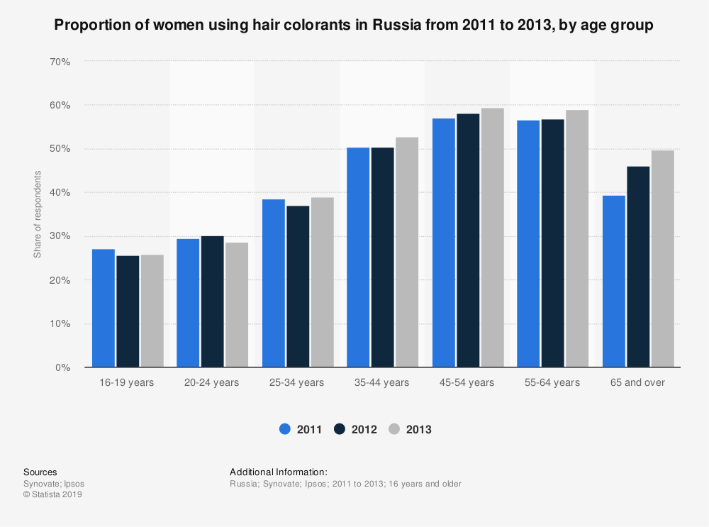 Statistic: Proportion of women using hair colorants in Russia from 2011 to 2013, by age group | Statista