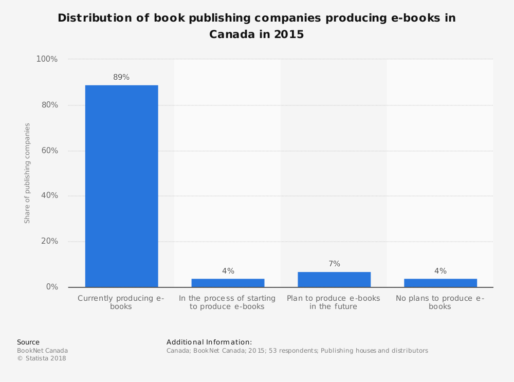 Statistic: Distribution of book publishing companies producing e-books in Canada in 2015 | Statista