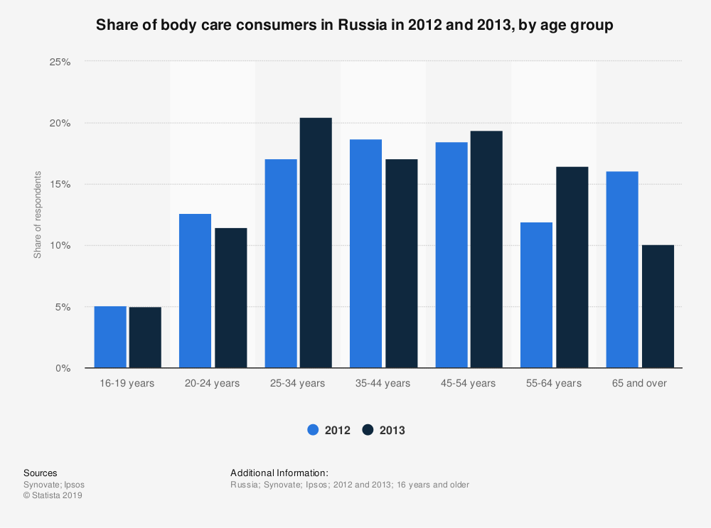 Statistic: Share of body care consumers in Russia in 2012 and 2013, by age group | Statista