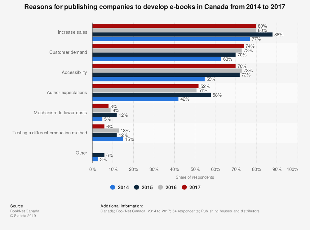 Statistic: Reasons for publishing companies to develop e-books in Canada from 2014 to 2017 | Statista