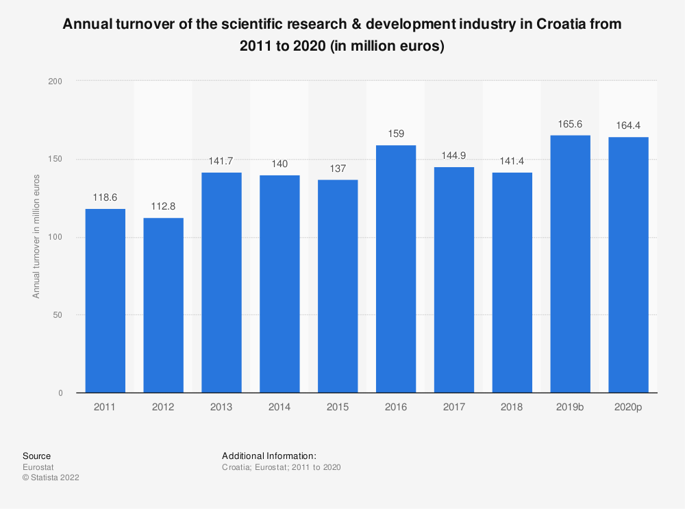 Statistic: Annual turnover of the scientific research & development industry in Croatia from 2009 to 2015 (in million euros) | Statista
