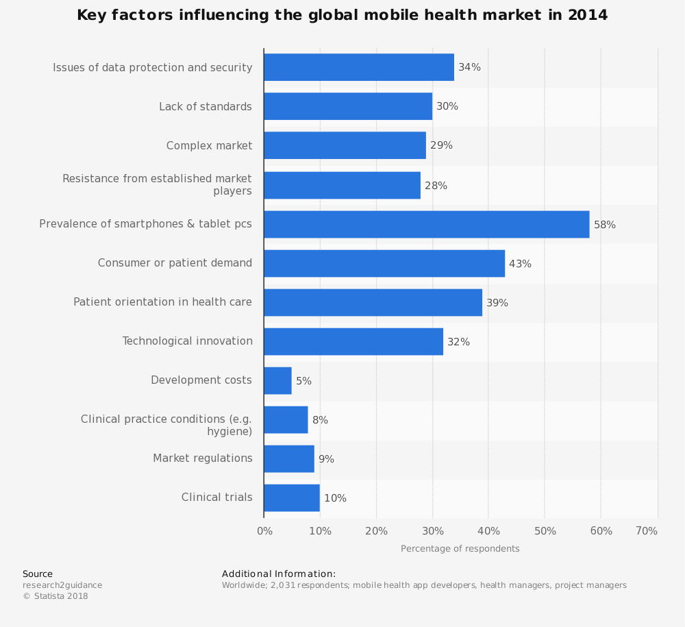Statistic: Key factors influencing the global mobile health market in 2014 | Statista