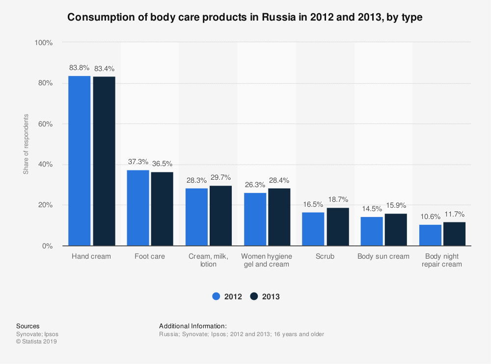 Statistic: Consumption of body care products in Russia in 2012 and 2013, by type | Statista