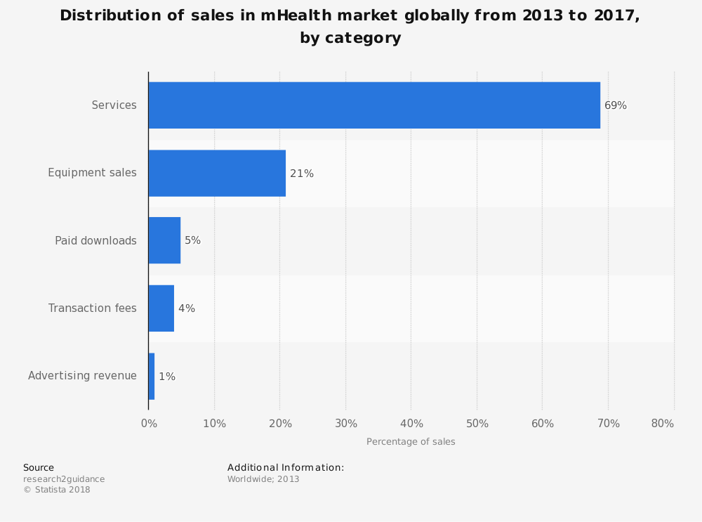 Statistic: Distribution of sales in mHealth market globally from 2013 to 2017, by category | Statista