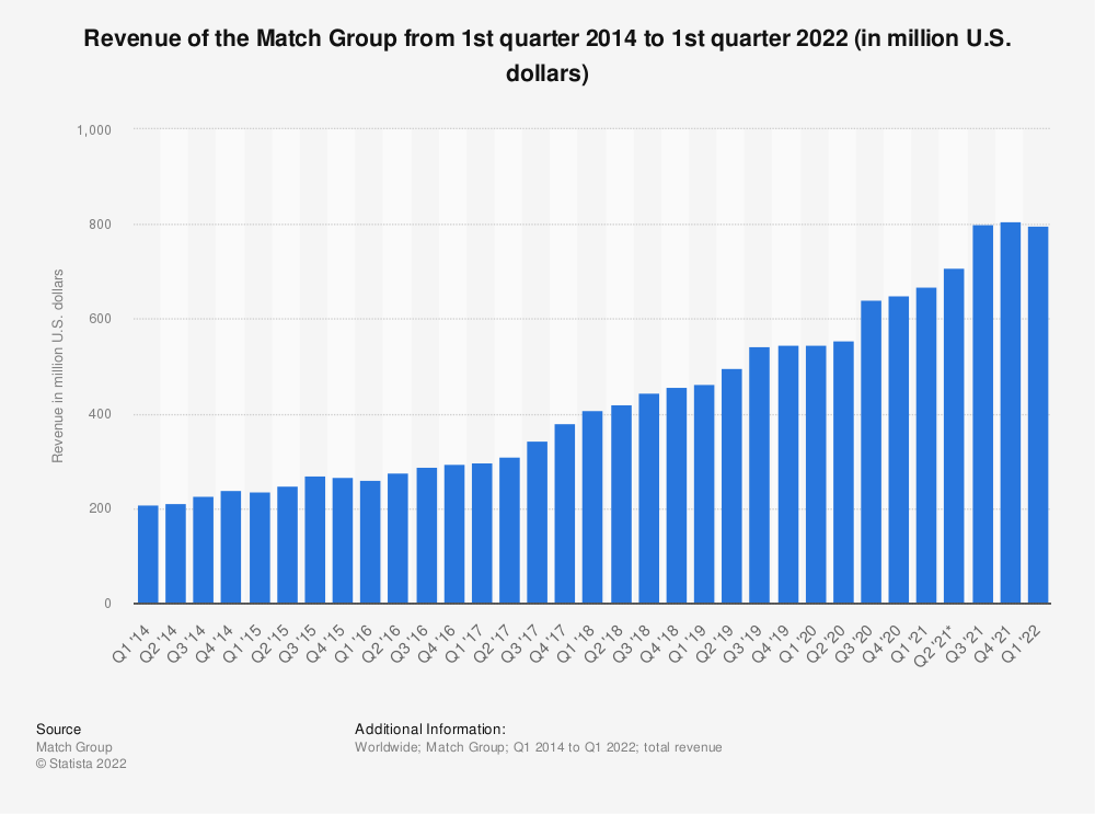 Statistic: Online dating revenue of the Match Group from 1st quarter 2014 to 2nd quarter 2019 (in million U.S. dollars) | Statista