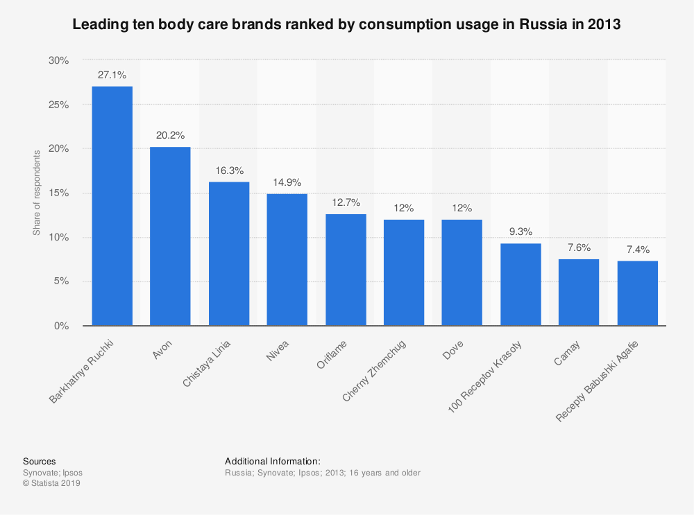 Statistic: Leading ten body care brands ranked by consumption usage in Russia in 2013 | Statista