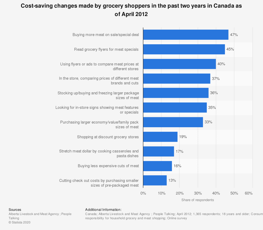 Statistic: Cost-saving changes made by grocery shoppers in the past two years in Canada as of April 2012 | Statista