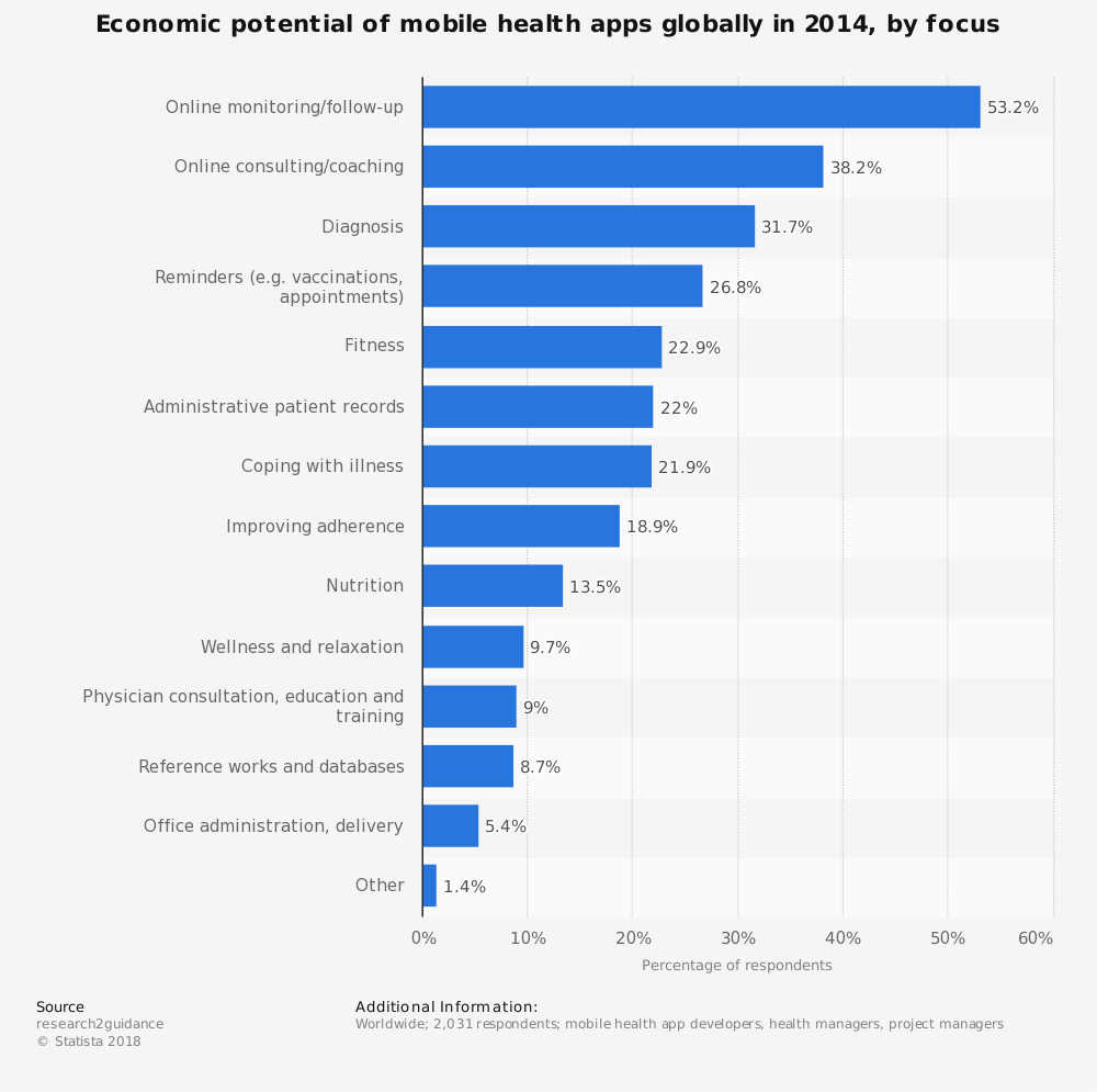 Statistic: Economic potential of mobile health apps globally in 2014, by focus | Statista