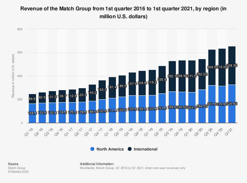 Statistic: Dating revenue of the Match Group from 1st quarter 2016 to 3rd quarter 2019, by region (in million U.S. dollars) | Statista