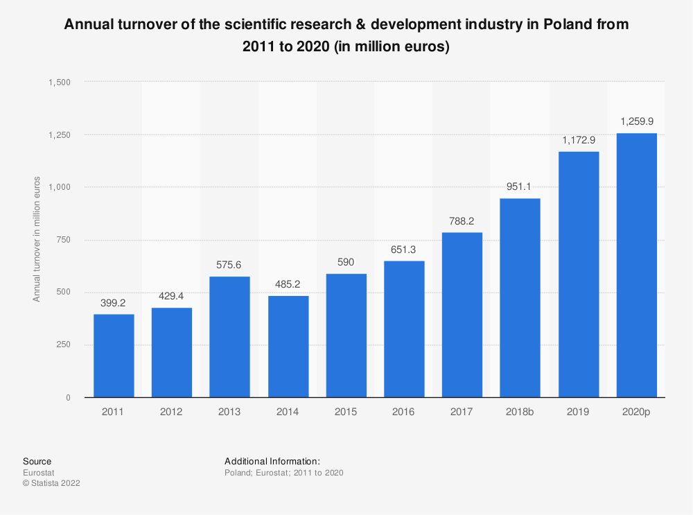 Statistic: Annual turnover of the scientific research & development industry in Poland from 2009 to 2015 (in million euros) | Statista