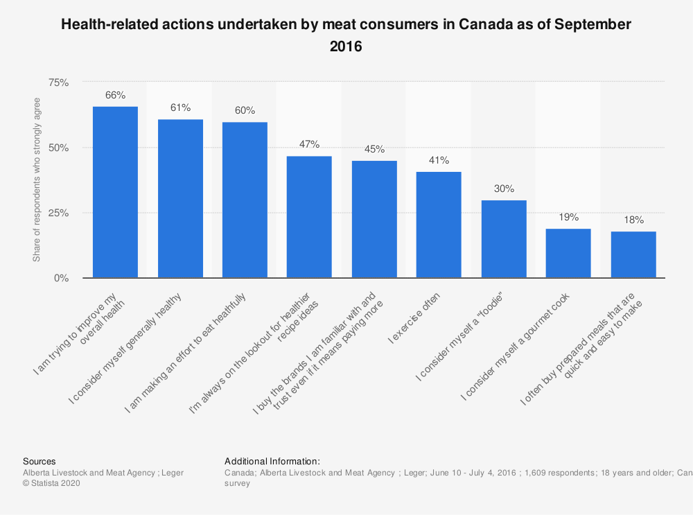 Statistic: Health-related actions undertaken by meat consumers in Canada as of September 2016 | Statista