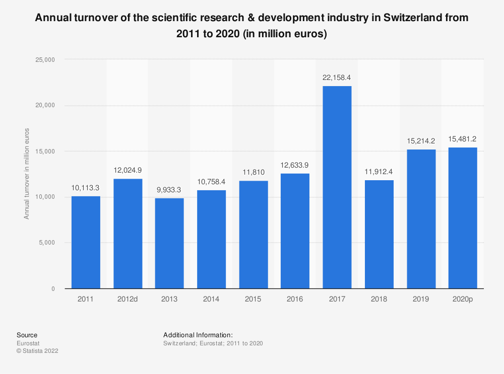 Statistic: Annual turnover of the scientific research & development industry in Switzerland from 2009 to 2015 (in million euros) | Statista