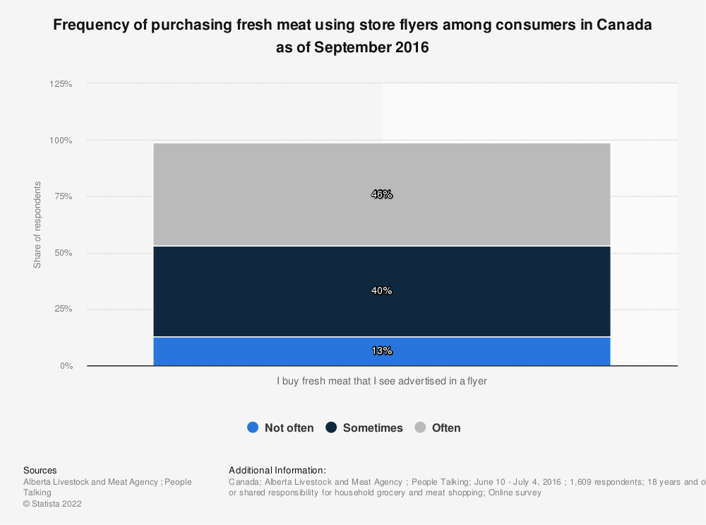 Statistic: Frequency of purchasing fresh meat using store flyers among consumers in Canada as of September 2016 | Statista